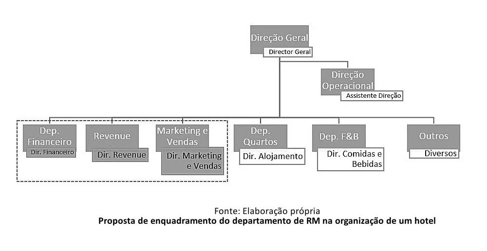 Organograma departamento revenue management